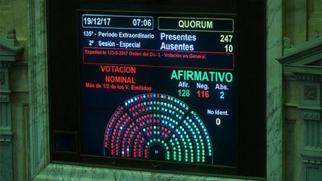 Aprueba Congreso de Argentina reforma a las pensiones