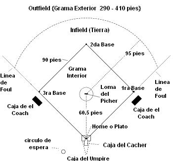 Terreno de béisbol en forma de diamante